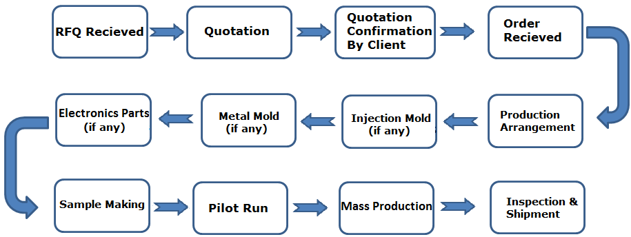 flow-chart-of-custom-manufacturing-service